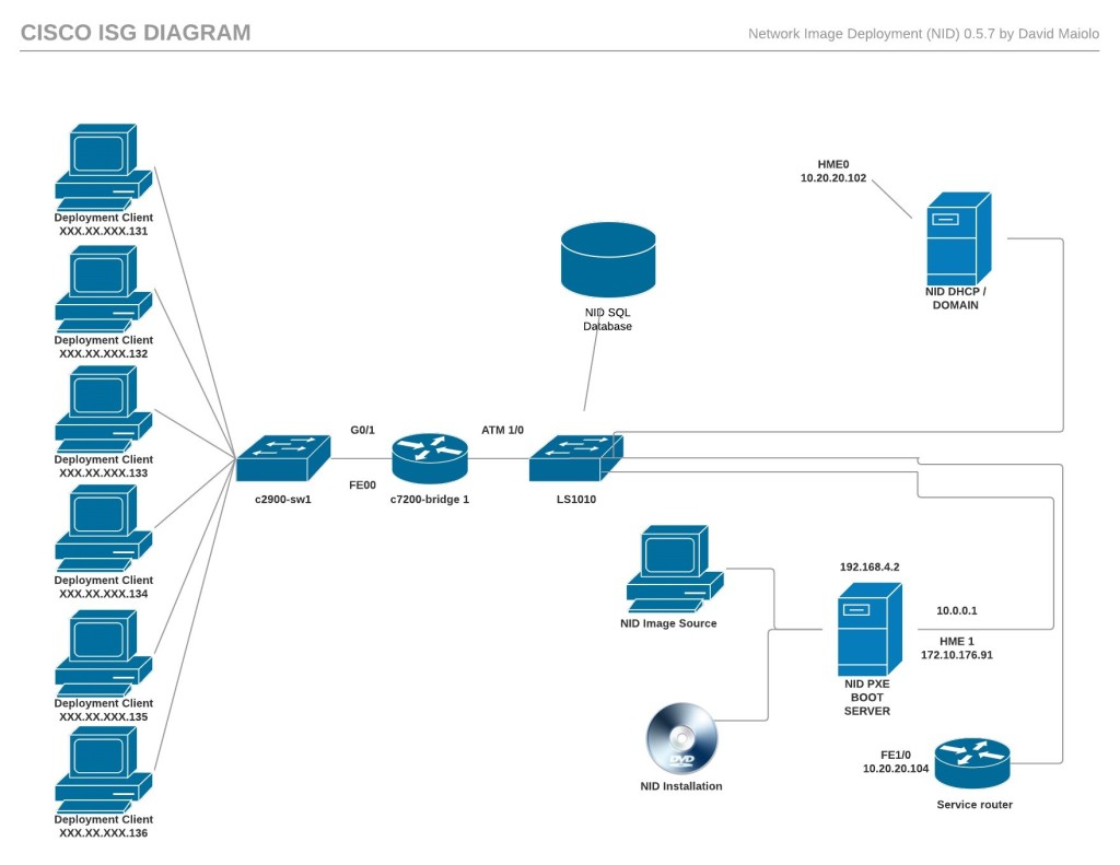 NID Network Diagram