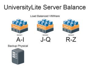 UniversityLite Server Balance