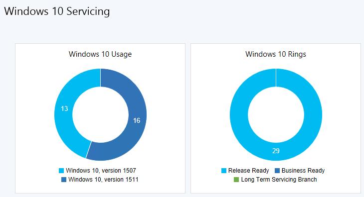 Windows 10 – Servicing Model and Deployment | David Maiolo - Resume