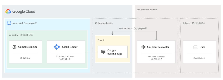 Google Cloud Dedicated Interconnect
