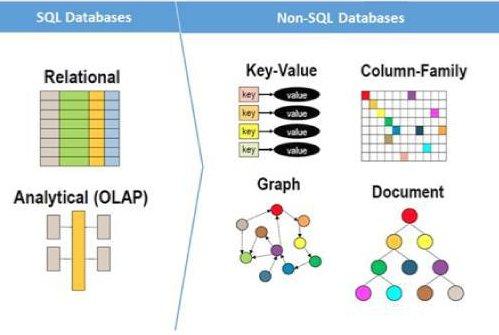 SQL/NoSQL architectures